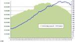 Entwicklung Verkaufsauflagen I/1975 - I/2016