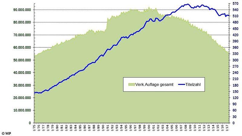 Auflagenentwicklung der IVW-gemeldeten Publikumspresse 1975-2017